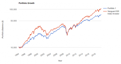 rickferri-core4-portfolio-growth.png