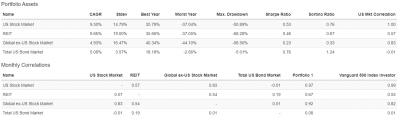 rickferri-core4-portfolio-monthly-correlations.png