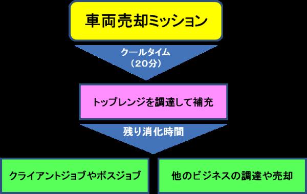 車両取引基本チャート