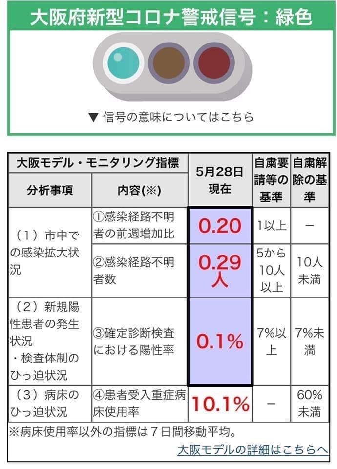 大阪 感染 者 数