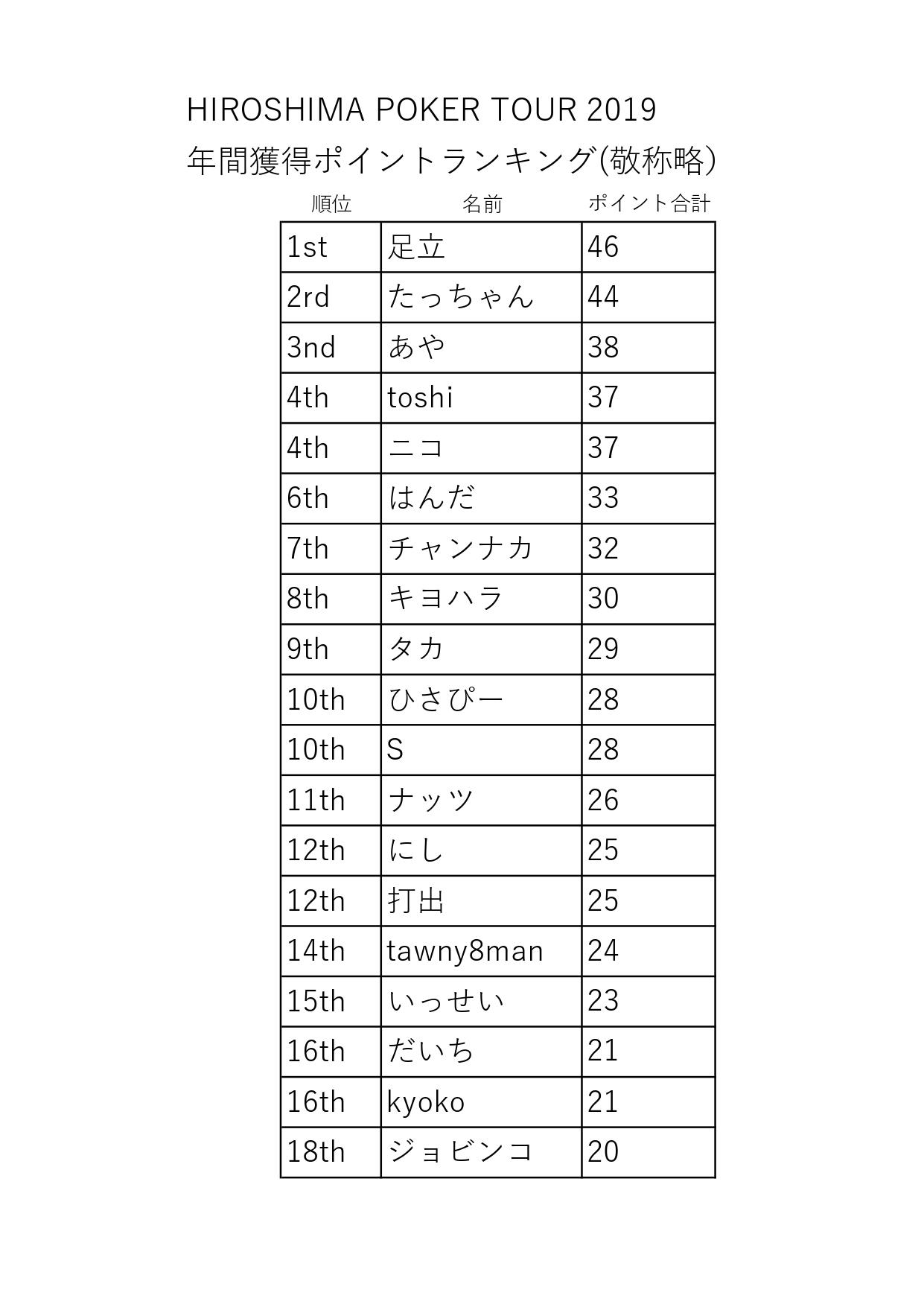 HPT順位20199_page-0001