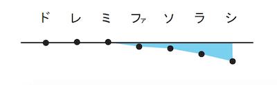 琉球民謡の笛の調律