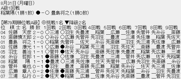 2ch 順位戦 第80期順位戦 part10