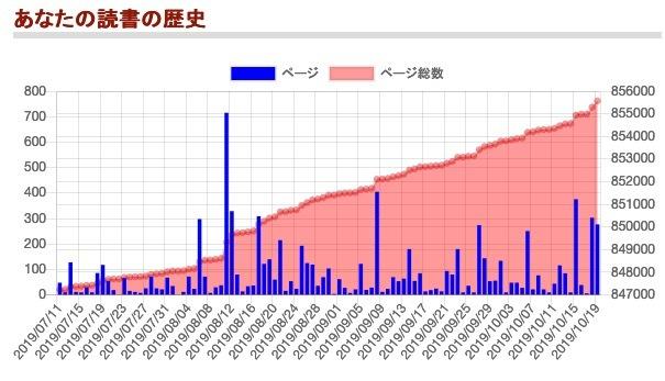 dokusho_graph.jpg
