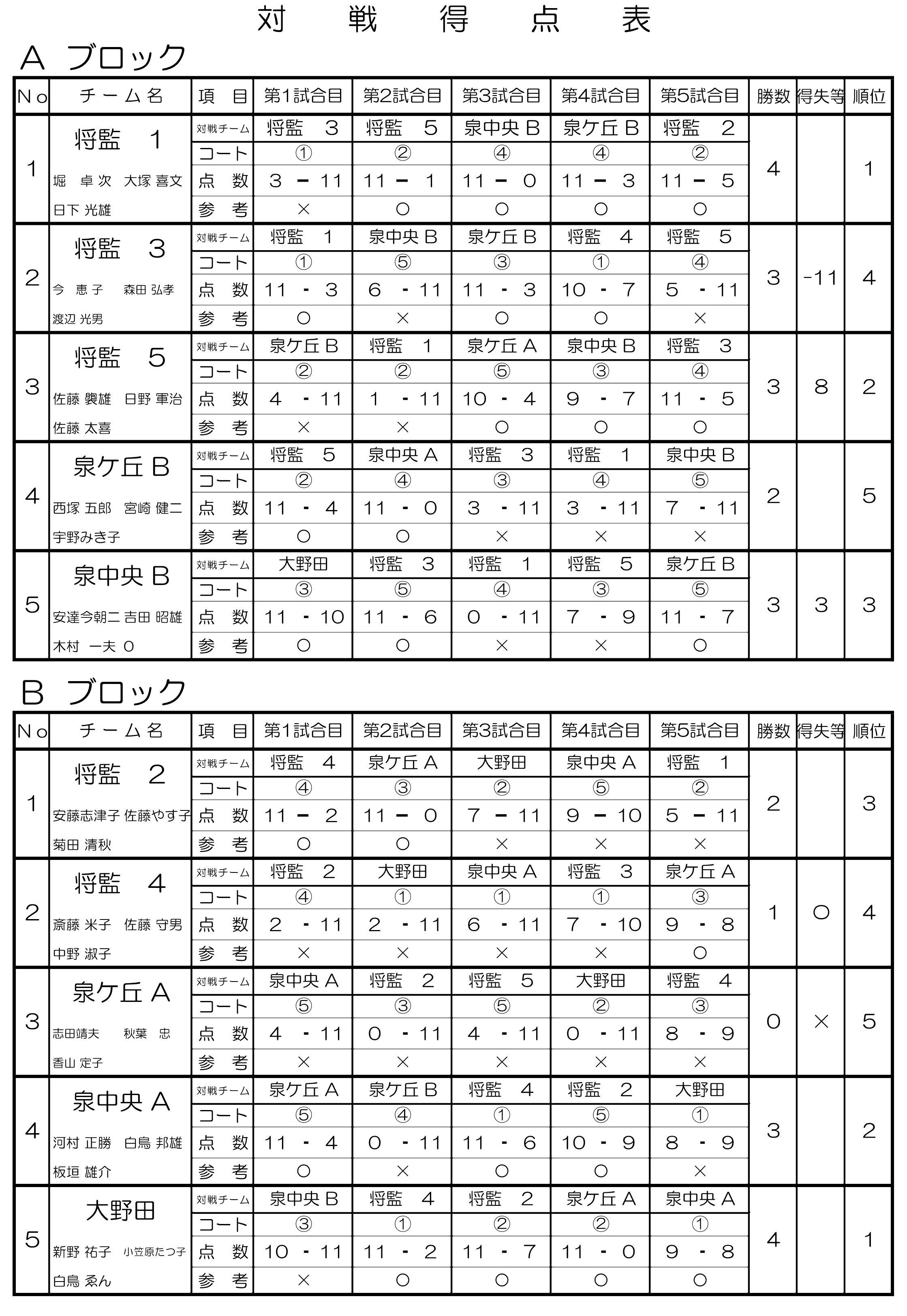 3回泉ケ岳大会2