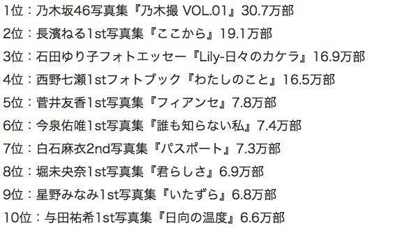 石田ゆり子 17万部