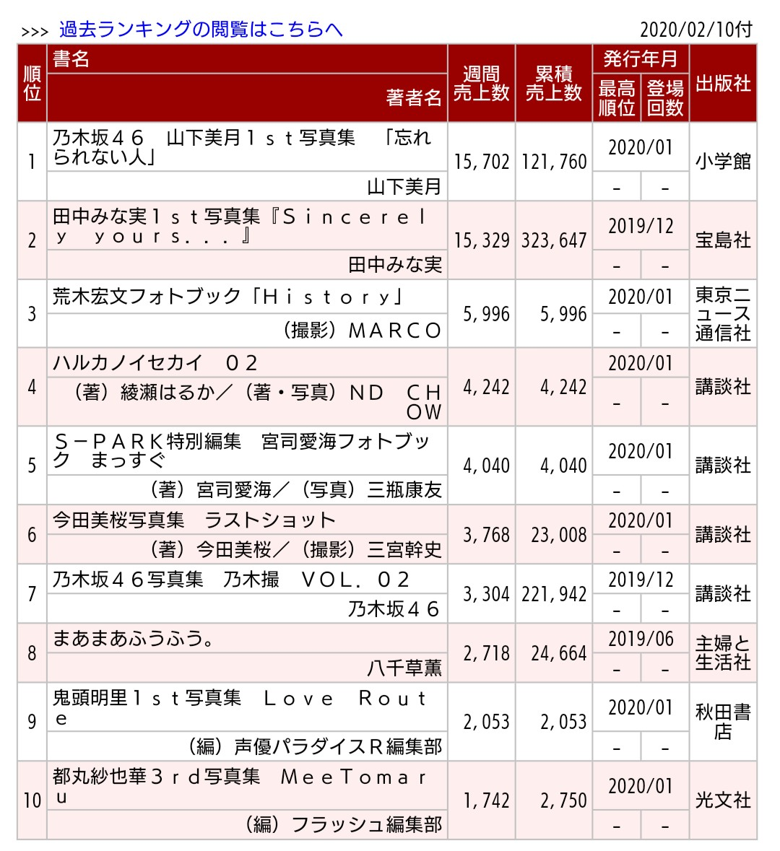 山下美月1st写真集『忘れられない人』2週目