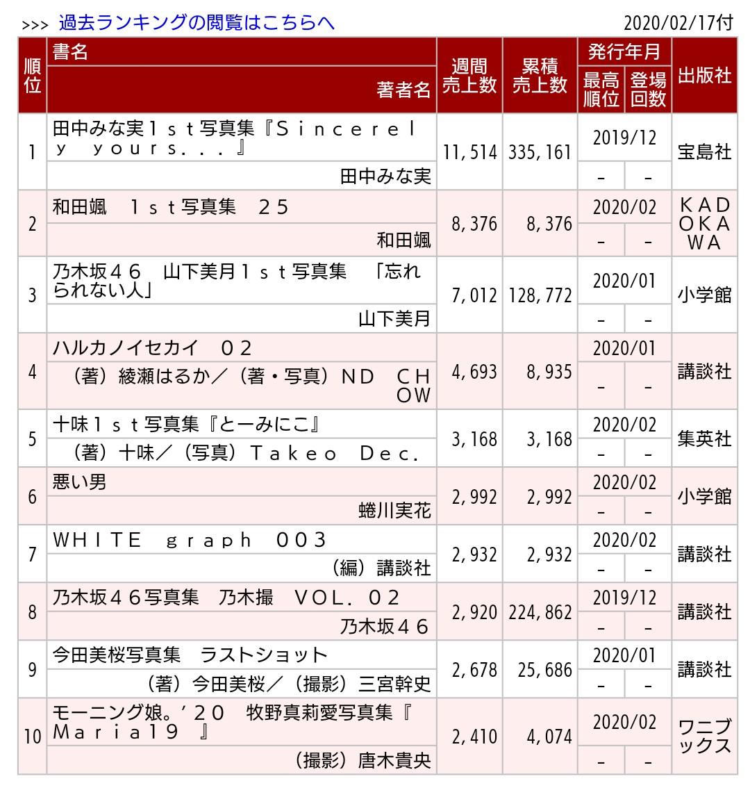 田中みな実1st写真集『Sincerely yours...』9週目1.2万部