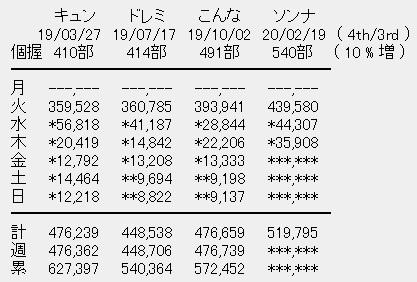 日向坂46 4rdシングル「ソンナコトナイヨ」3日目売上