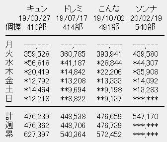 日向坂46 4rdシングル「ソンナコトナイヨ」5日目売上