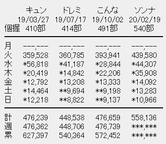 日向坂46 4rdシングル「ソンナコトナイヨ」6日目売上