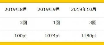 ハピタス ポイント履歴 201910