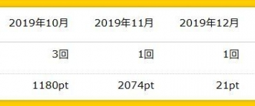 ハピタス ポイント 履歴 201912