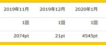 ハピタス ポイント履歴 202001