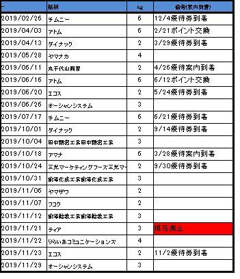 米銘柄の到着履歴02 2019