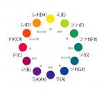 色相環2020