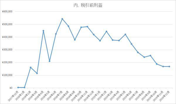グラフ_ソーシャルレンディング201912まで時点_R