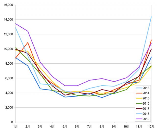 2013-2019_買電実績グラフ3