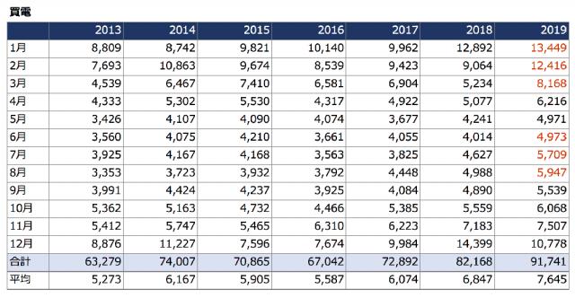 2013-2019_買電実績表2
