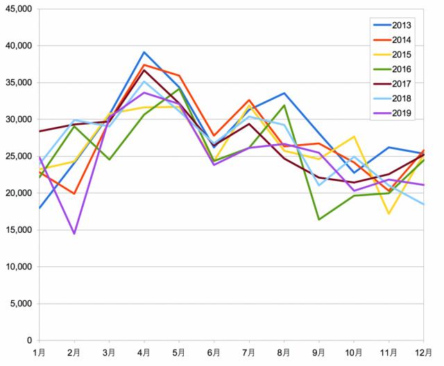2013-2019_売電実績グラフ3