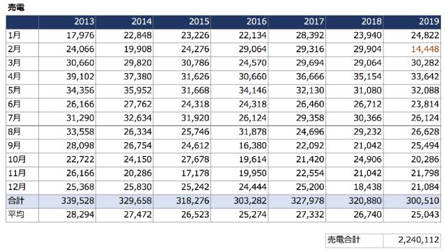 2013-2019_売電実績表2