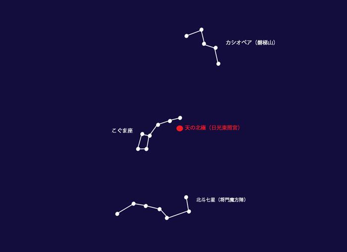 北斗七星 こぐま座 カシオペア座-将門魔法陣2