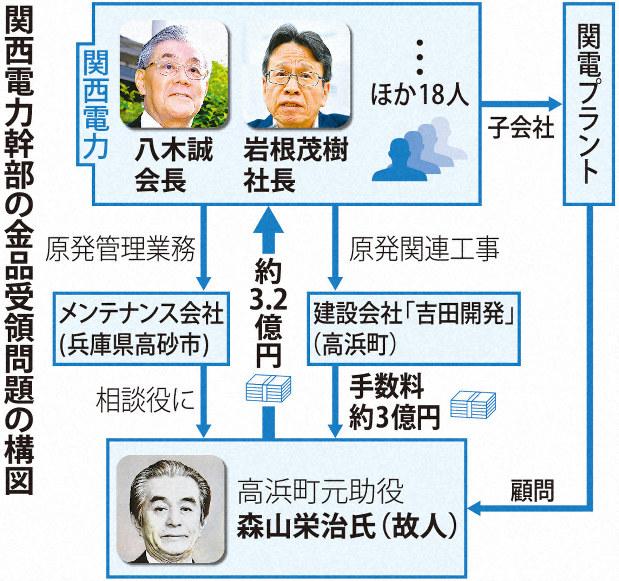 熊切剛_横領_関電幹部3