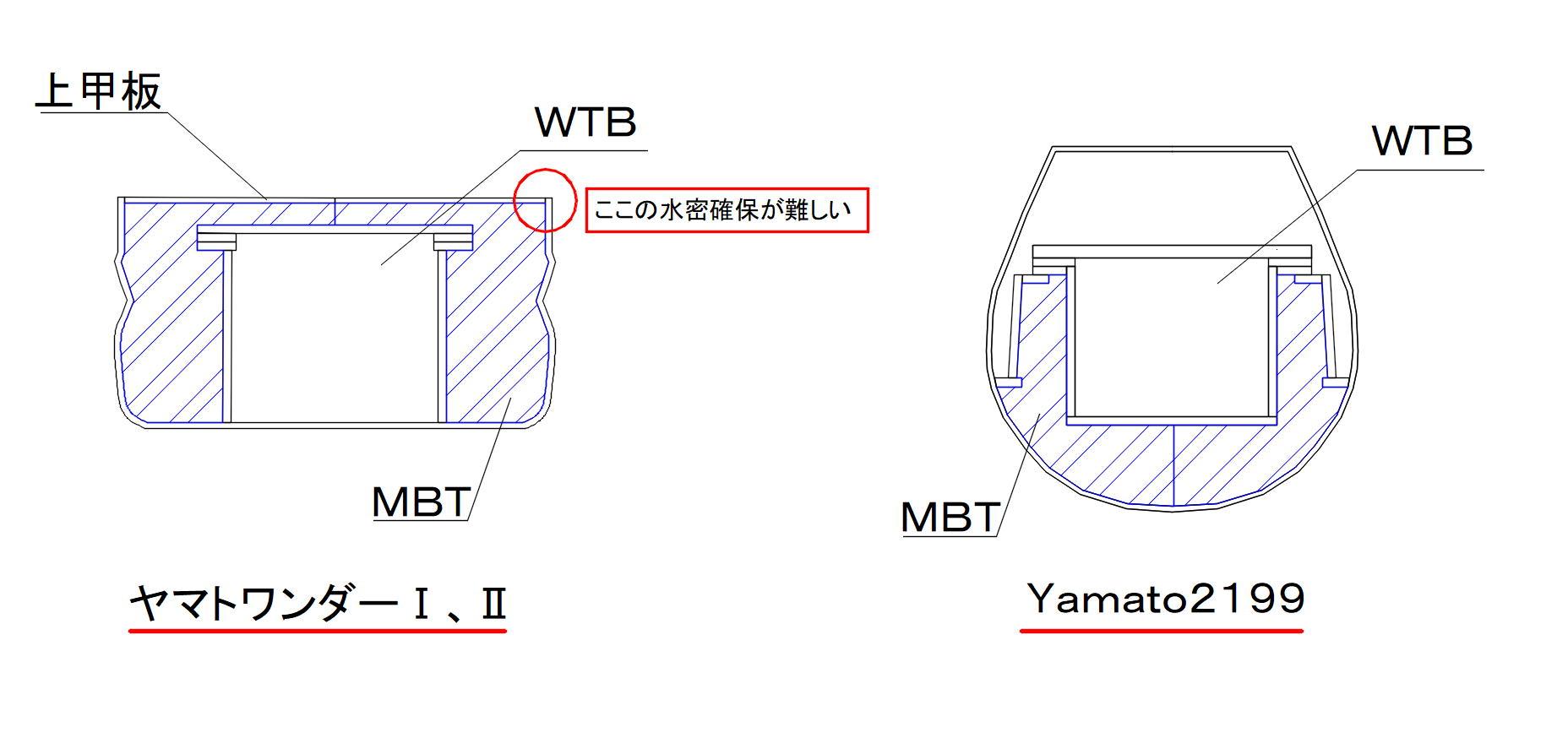 yw Y2199