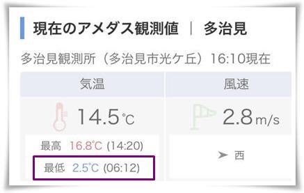 気温1115