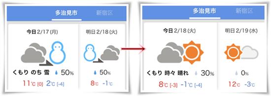 天気予報0218
