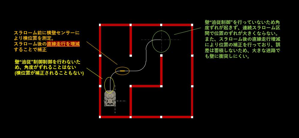 20191216_図4:スラローム後直線補正