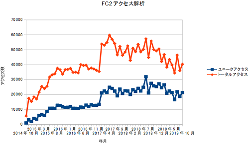 FC2access20191031.png