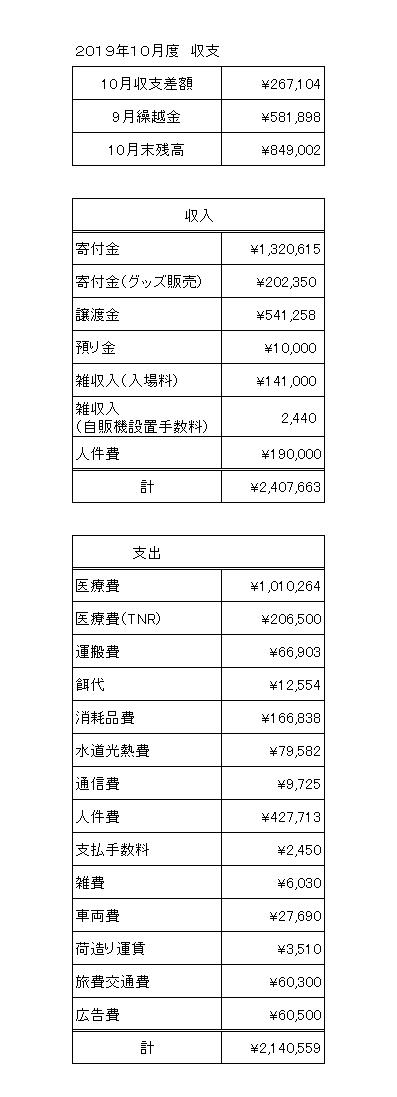 2019年10月会計報告1
