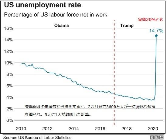 米失業率202004