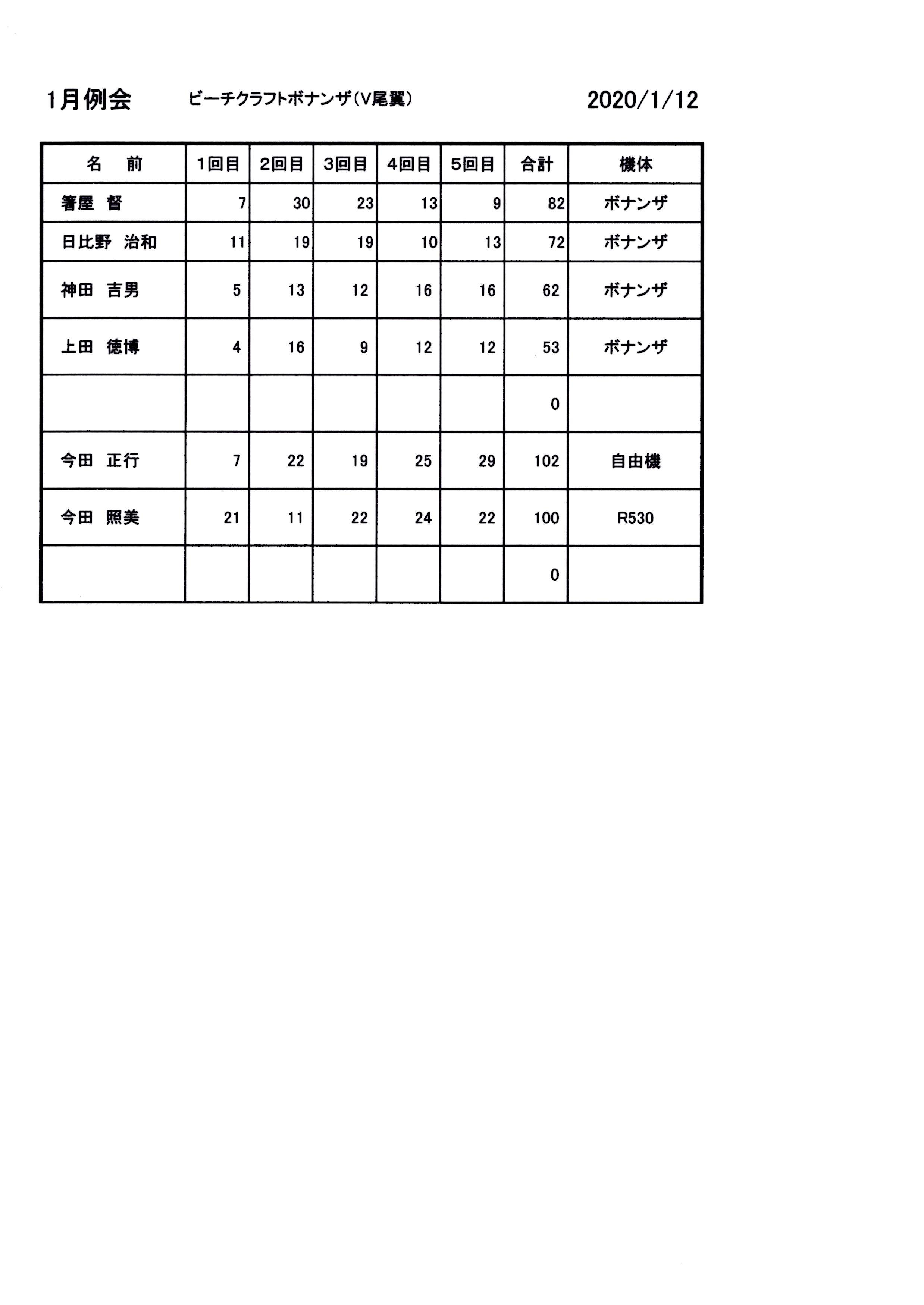 例会記録20・01