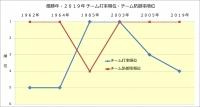 阪神_優勝年と2019年の成績比較_チーム打率順位・チーム防御率順位