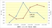 阪神_優勝年と2019年の成績比較_奪三振数・本塁打数
