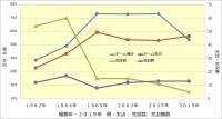 阪神_優勝年と2019年の成績比較_得失点・完投数・完封勝数