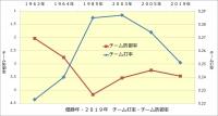 阪神_優勝年と2019年の成績比較_チーム打率・チーム防御率