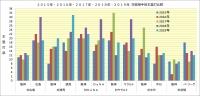 阪神2015年~2019年対戦相手別本塁打比較