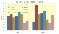 2013年~2020年開幕カード安打数