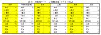 2020年阪神-対戦相手チーム打撃成績比較20200705時点1