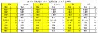 2020年阪神-対戦相手チーム打撃成績比較20200705時点2