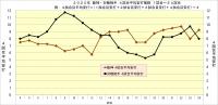 2020年阪神・対戦相手4試合平均安打推移24試合時点