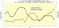 2020年阪神・対戦相手4試合平均得点推移24試合時点