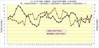 2020年阪神・対戦相手4試合平均安打推移_45試合時点