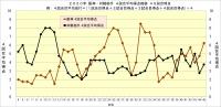 2020年阪神・対戦相手4試合平均得点推移_45試合時点