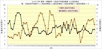 2020年阪神・対戦相手4試合平均得点推移60試合時点