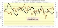 2020年阪神・対戦相手4試合平均安打推移60試合時点
