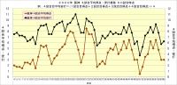 2020年阪神4試合平均得点・安打推移60試合時点